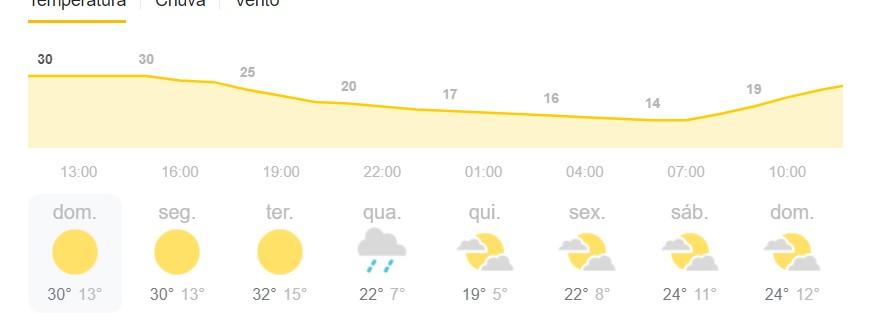 Previsão do tempo para Boa Esperança do Sul nos próximos dias